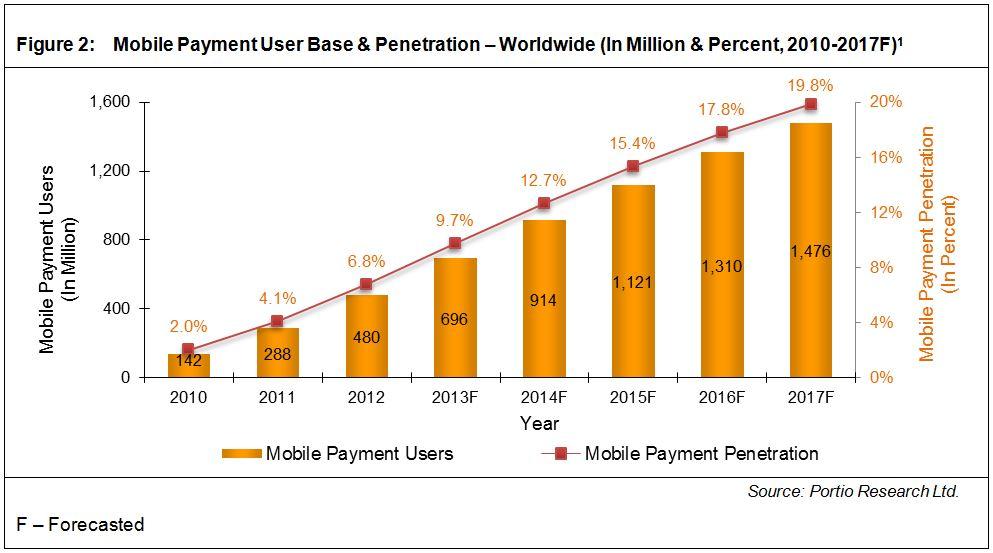 perkembangan-teknologi-mobile